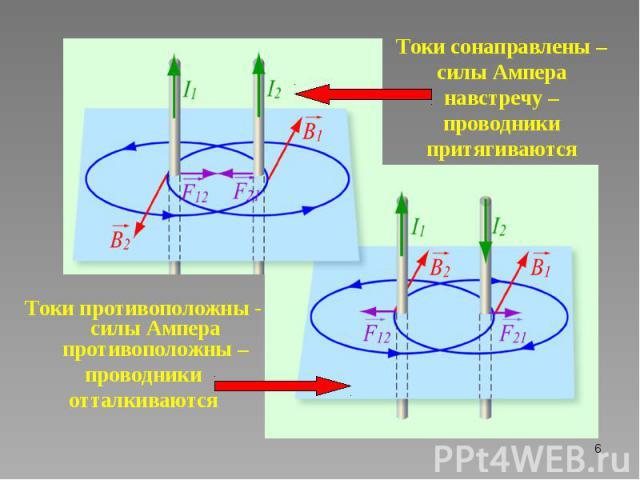 Токи противоположны - силы Ампера противоположны – Токи противоположны - силы Ампера противоположны – проводники отталкиваются