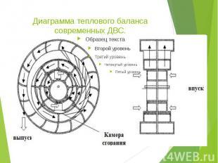 Диаграмма теплового баланса современных ДВС.