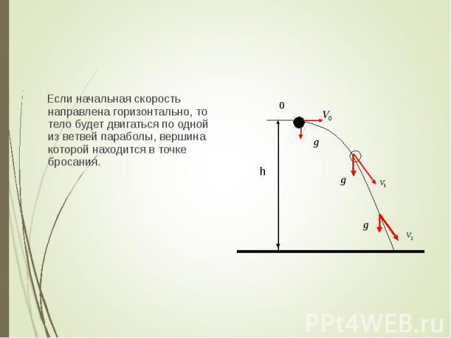 Если начальная скорость направлена горизонтально, то тело будет двигаться по одной из ветвей параболы, вершина которой находится в точке бросания. Если начальная скорость направлена горизонтально, то тело будет двигаться по одной из ветвей параболы,…