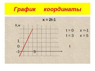 График координаты х = 2t-1 х,м t = 0 x =-1 t = 3 x = 5 1 0 t -1 3