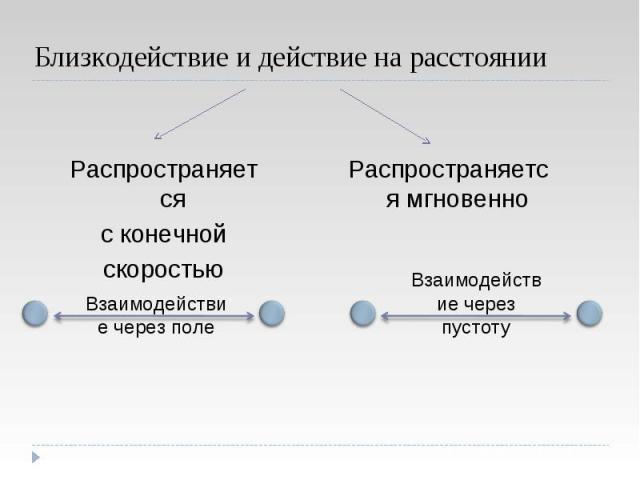 Взаимодействие через поле Взаимодействие через поле