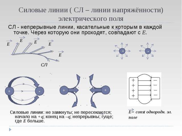 СЛ - непрерывные линии, касательные к которым в каждой точке. Через которую они проходят, совпадают с Е. СЛ - непрерывные линии, касательные к которым в каждой точке. Через которую они проходят, совпадают с Е.