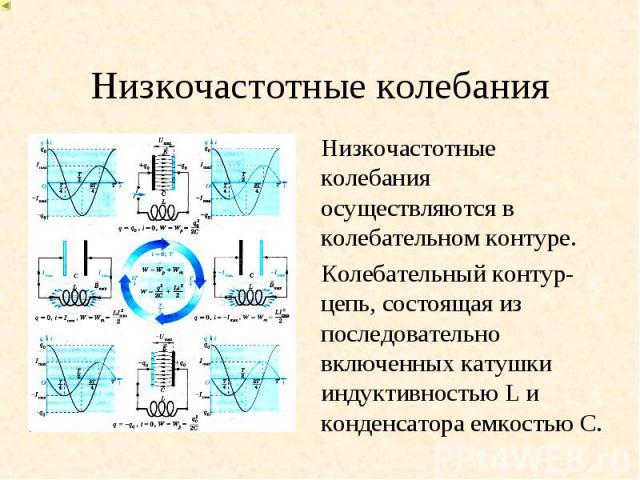 Низкочастотные колебания осуществляются в колебательном контуре. Низкочастотные колебания осуществляются в колебательном контуре. Колебательный контур- цепь, состоящая из последовательно включенных катушки индуктивностью L и конденсатора емкостью C.