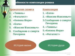 Хронология сюжета Хронология сюжета «Тамань» «Фаталист» «Княжна Мери» «Бэла» «Ма