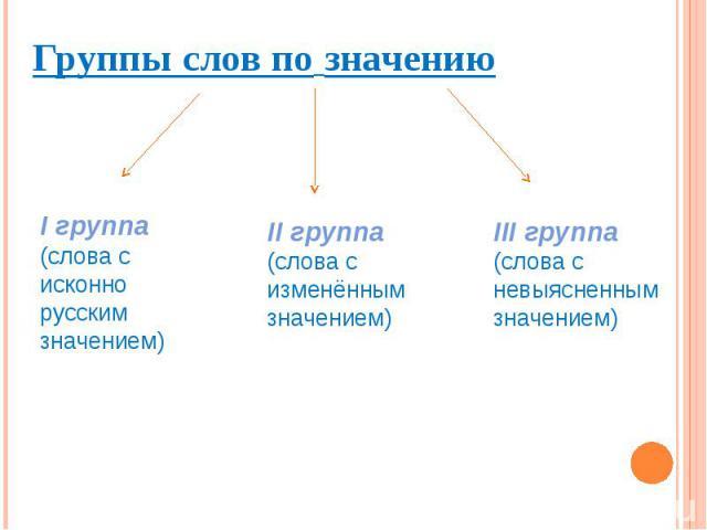 Группы слов по значению Группы слов по значению