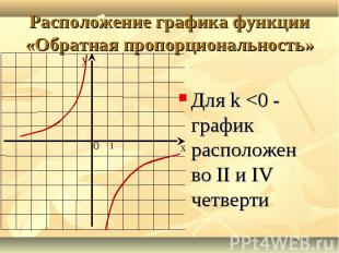 Для k <0 - график расположен во II и IV четверти Для k <0 - график располо