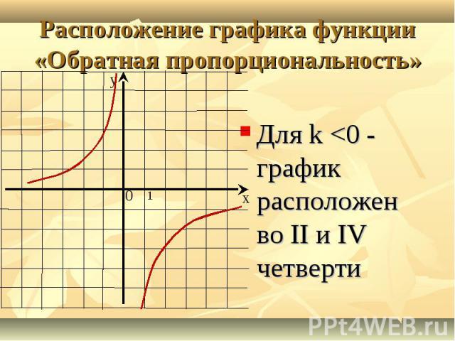 Для k <0 - график расположен во II и IV четверти Для k <0 - график расположен во II и IV четверти