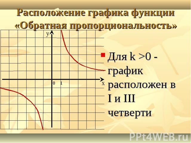 Для k >0 - график расположен в I и III четверти Для k >0 - график расположен в I и III четверти