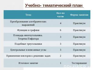 Учебно- тематический план