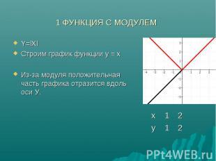 Y=lXl Y=lXl Строим график функции у = x Из-за модуля положительная часть графика