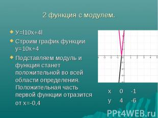 У=l10х+4l У=l10х+4l Строим график функции у=10х+4 Подставляем модуль и функция с