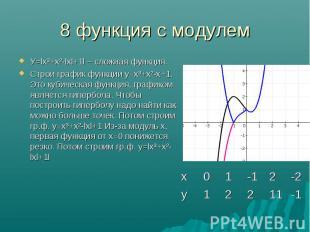 У=lх³+х²-lхl+1l – сложная функция. У=lх³+х²-lхl+1l – сложная функция. Строи граф