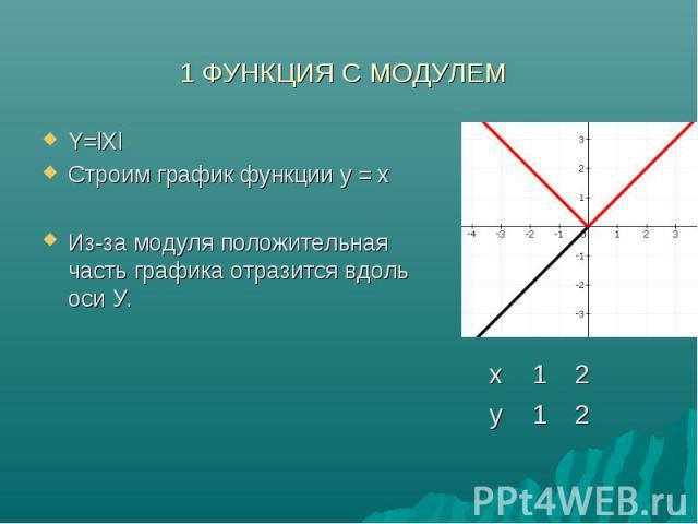 Y=lXl Y=lXl Строим график функции у = x Из-за модуля положительная часть графика отразится вдоль оси У.