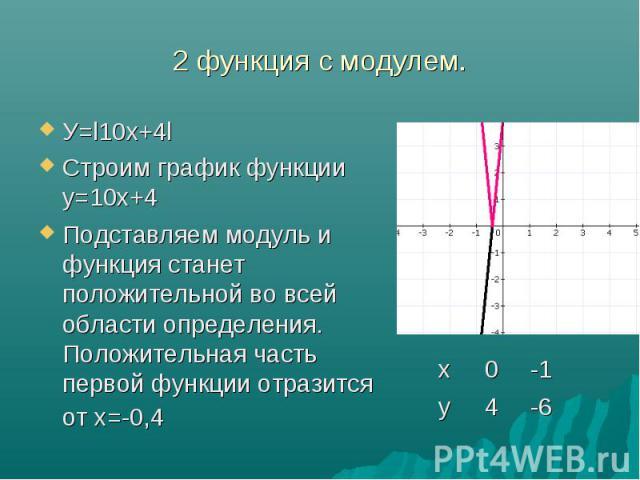 У=l10х+4l У=l10х+4l Строим график функции у=10х+4 Подставляем модуль и функция станет положительной во всей области определения. Положительная часть первой функции отразится от х=-0,4