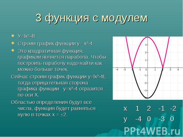 У=lx²-4l У=lx²-4l Строим график функции у= х²-4 Это квадратичная функция, графиком является парабола. Чтобы построить параболу надо найти как можно больше точек. Сейчас строим график функции у=lх²-4l, тогда отрицательная сторона графика функции у=х²…