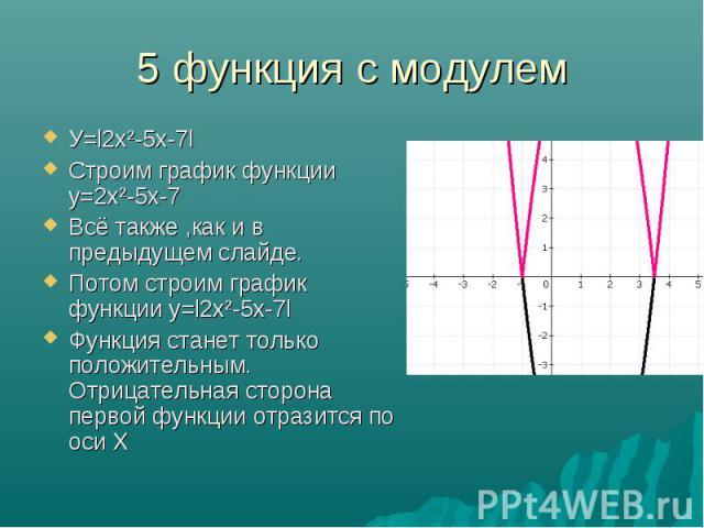 У=l2х²-5х-7l У=l2х²-5х-7l Строим график функции у=2х²-5х-7 Всё также ,как и в предыдущем слайде. Потом строим график функции у=l2х²-5х-7l Функция станет только положительным. Отрицательная сторона первой функции отразится по оси Х