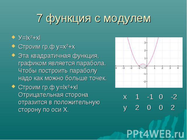 У=lх²+хl У=lх²+хl Строим гр.ф у=х²+х Эта квадратичная функция, графиком является парабола. Чтобы построить параболу надо как можно больше точек. Строим гр.ф у=lх²+хl Отрицательная сторона отразится в положительную сторону по оси Х.