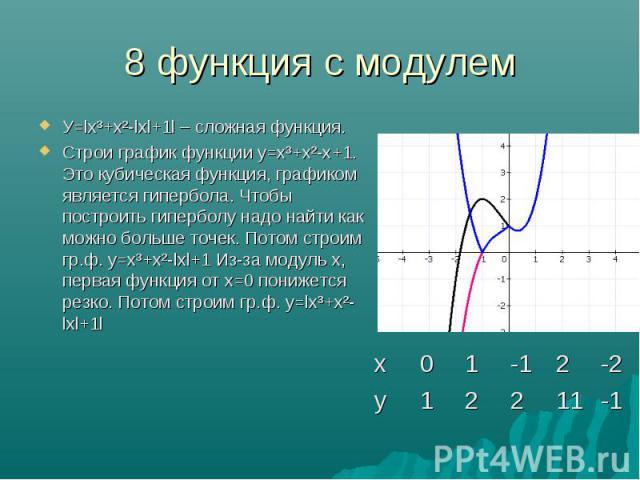 У=lх³+х²-lхl+1l – сложная функция. У=lх³+х²-lхl+1l – сложная функция. Строи график функции у=х³+х²-х+1. Это кубическая функция, графиком является гипербола. Чтобы построить гиперболу надо найти как можно больше точек. Потом строим гр.ф. у=х³+х²-lхl+…