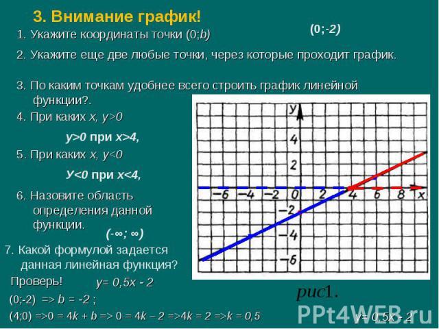 1. Укажите координаты точки (0;b) 1. Укажите координаты точки (0;b)