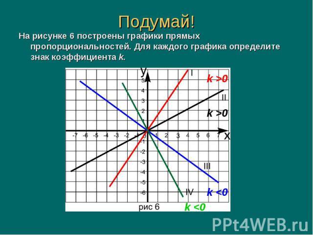 На рисунке 6 построены графики прямых пропорциональностей. Для каждого графика определите знак коэффициента k. На рисунке 6 построены графики прямых пропорциональностей. Для каждого графика определите знак коэффициента k.