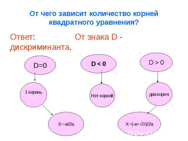 От чего зависит количество корней квадратного уравнения? Ответ: От знака D - дискриминанта.
