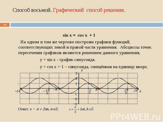 На одном и том же чертеже построим графики функций, соответствующих левой и правой части уравнения. Абсциссы точек пересечения графиков являются решением данного уравнения, у = sin х - график синусоида. у = соs х + 1 – синусоида, смещённая на единиц…