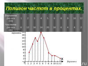 Полигон частот в процентах.