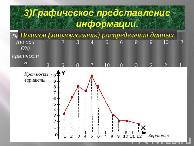 3)Графическое представление информации.