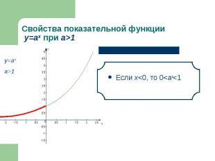 Если х<0, то 0<аx<1 Если х<0, то 0<аx<1