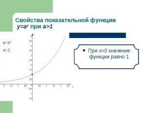 При х=0 значение функции равно 1 При х=0 значение функции равно 1