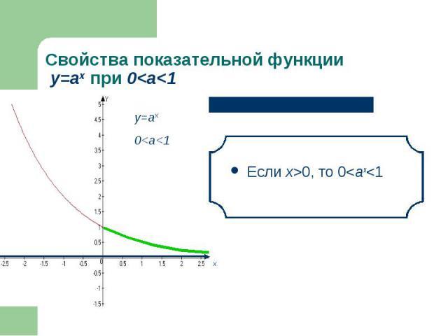 Если х>0, то 0<аx<1 Если х>0, то 0<аx<1