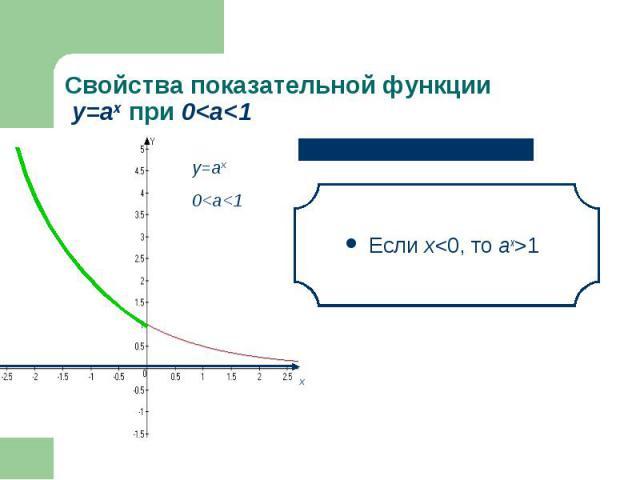 Если х<0, то аx>1 Если х<0, то аx>1