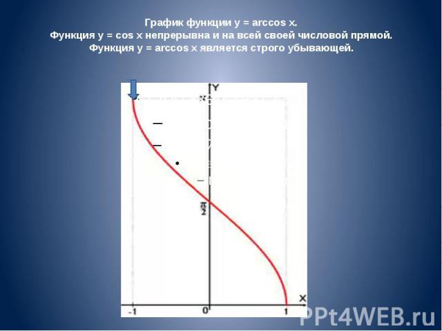 График функции y = arccos x. Функция y = cos x непрерывна и на всей своей числовой прямой. Функция y = arccos x является строго убывающей.