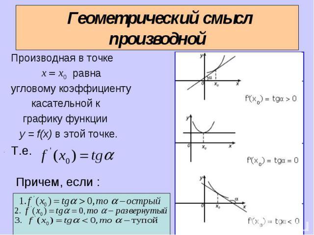 Производная в точке Производная в точке равна угловому коэффициенту касательной к графику функции y = f(x) в этой точке. Т.е.