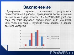 Диаграмма отражает сравнение результатов самостоятельной работы, проведенной пос