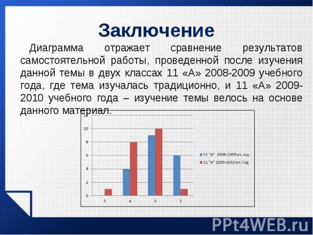 Диаграмма отражает сравнение результатов самостоятельной работы, проведенной после изучения данной темы в двух классах 11 «А» 2008-2009 учебного года, где тема изучалась традиционно, и 11 «А» 2009-2010 учебного года – изучение темы велось на основе …