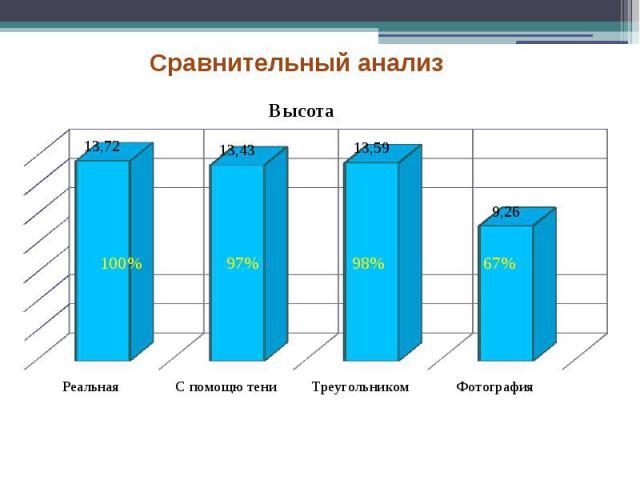 Сравнительный анализ 97%