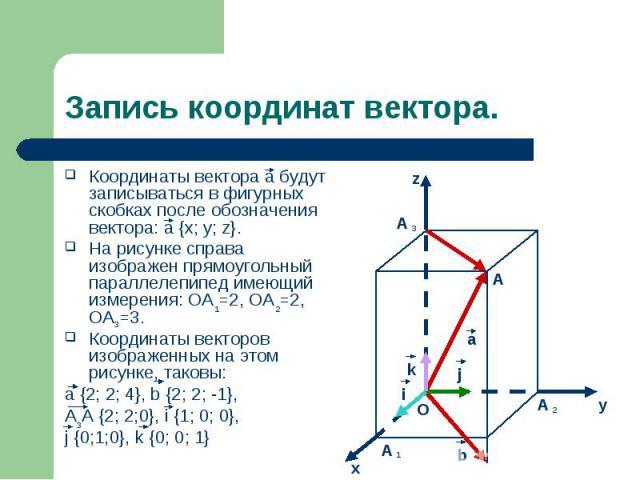 Координаты вектора а будут записываться в фигурных скобках после обозначения вектора: а {x; y; z}. Координаты вектора а будут записываться в фигурных скобках после обозначения вектора: а {x; y; z}. На рисунке справа изображен прямоугольный параллеле…