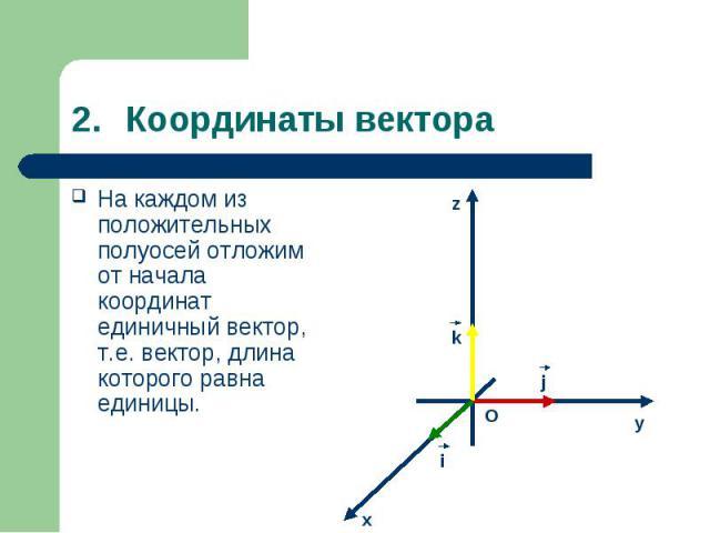 На каждом из положительных полуосей отложим от начала координат единичный вектор, т.е. вектор, длина которого равна единицы. На каждом из положительных полуосей отложим от начала координат единичный вектор, т.е. вектор, длина которого равна единицы.