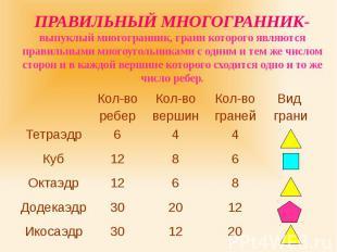 ПРАВИЛЬНЫЙ МНОГОГРАННИК- выпуклый многогранник, грани которого являются правильн