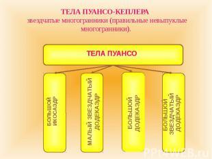 ТЕЛА ПУАНСО-КЕПЛЕРА звездчатые многогранники (правильные невыпуклые многогранник