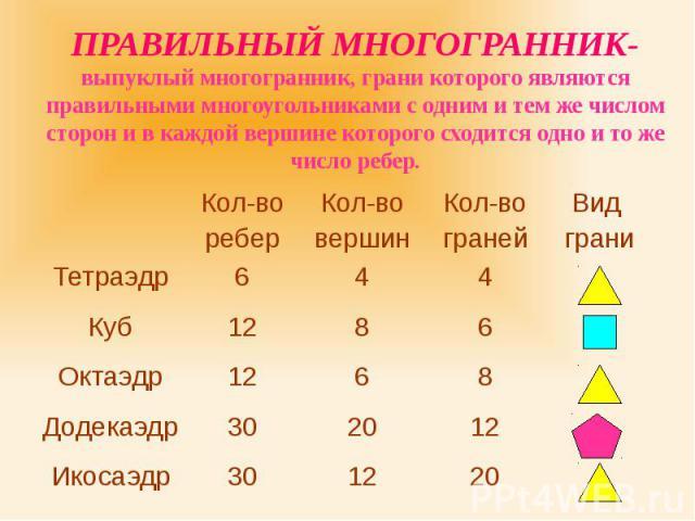 ПРАВИЛЬНЫЙ МНОГОГРАННИК- выпуклый многогранник, грани которого являются правильными многоугольниками с одним и тем же числом сторон и в каждой вершине которого сходится одно и то же число ребер.