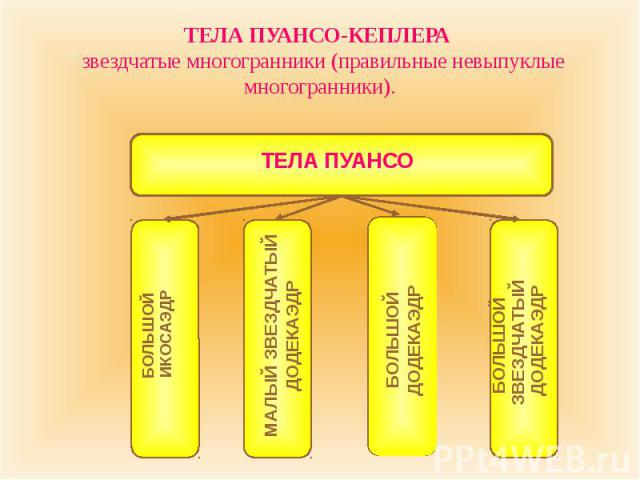 ТЕЛА ПУАНСО-КЕПЛЕРА звездчатые многогранники (правильные невыпуклые многогранники).