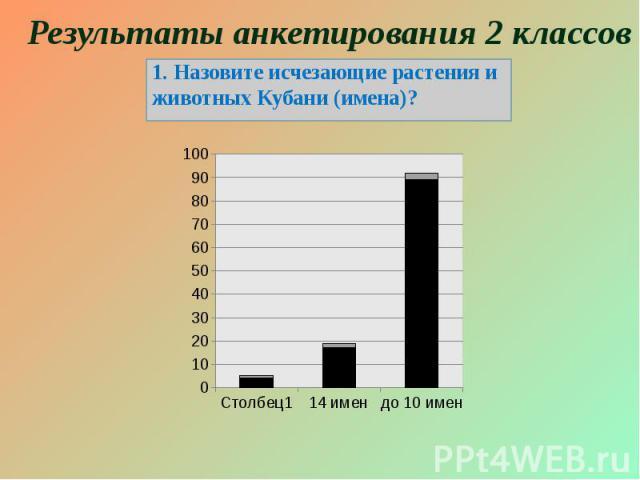 Результаты анкетирования 2 классов