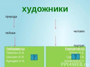 художники Пейзажисты Левитан И.И. Шишкин И.И. Куинджи А.И.