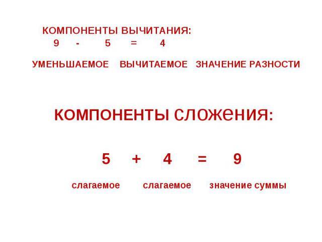 КОМПОНЕНТЫ ВЫЧИТАНИЯ: 9 - 5 = 4 УМЕНЬШАЕМОЕ ВЫЧИТАЕМОЕ ЗНАЧЕНИЕ РАЗНОСТИ КОМПОНЕНТЫ сложения: 5 + 4 = 9 слагаемое слагаемое значение суммы