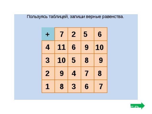 Пользуясь таблицей, запиши верные равенства.