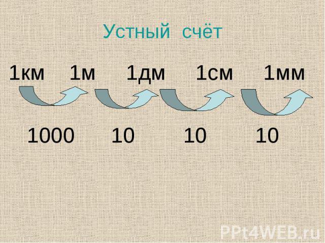 1км 1м 1дм 1см 1мм 1км 1м 1дм 1см 1мм 1000 10 10 10