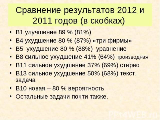 В1 улучшение 89 % (81%) В1 улучшение 89 % (81%) В4 ухудшение 80 % (87%) «три фирмы» В5 ухудшение 80 % (88%) уравнение В8 сильное ухудшение 41% (64%) производная В11 сильное ухудшение 37% (69%) стерео В13 сильное ухудшение 50% (68%) текст. задача В10…