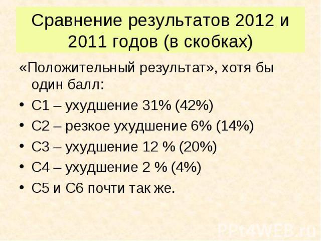 «Положительный результат», хотя бы один балл: «Положительный результат», хотя бы один балл: С1 – ухудшение 31% (42%) С2 – резкое ухудшение 6% (14%) С3 – ухудшение 12 % (20%) С4 – ухудшение 2 % (4%) С5 и С6 почти так же.